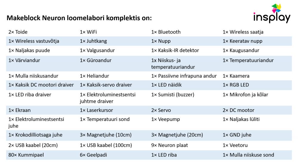 Neuron loomelabori komplekt