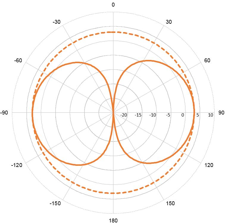 VHF23 0dBd VHF baasantenn teras 156 - 162.5MHz + nurkklamber